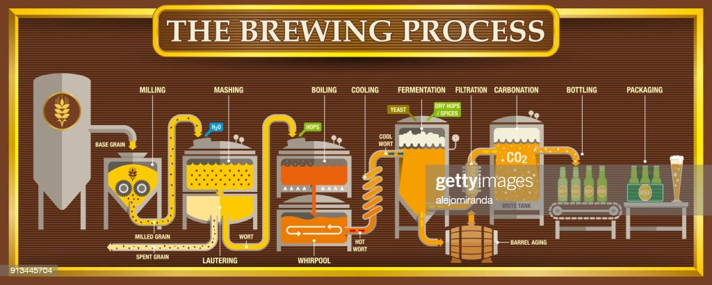 The Brewing Process info-graphic with beer design elements on brown background with golden frame