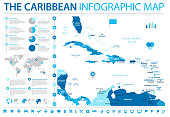 The Caribbean Map - Info Graphic Vector Illustration