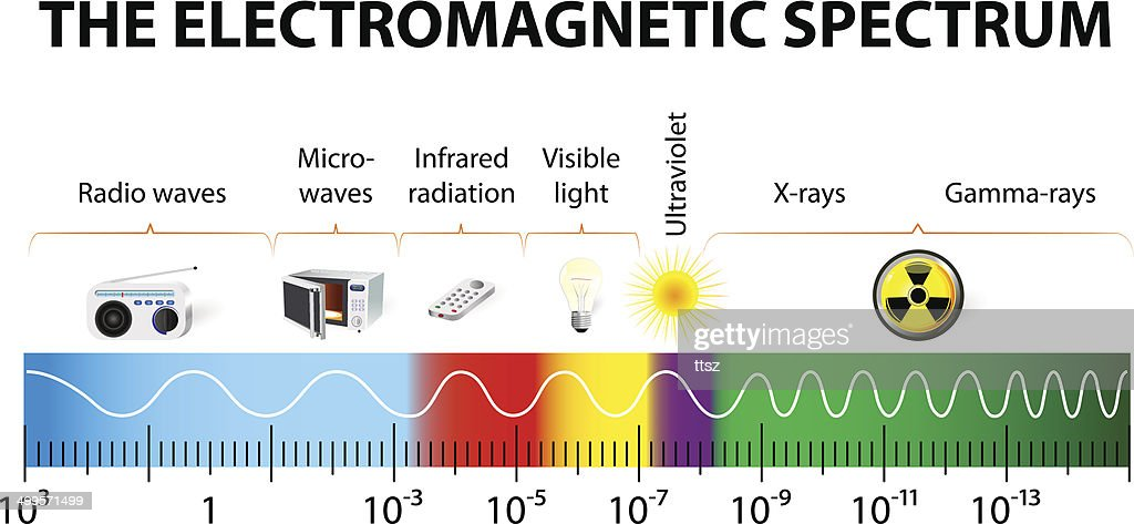 The electromagnetic spectrum vector diagram