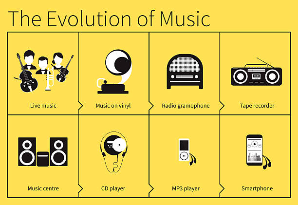 the history and evolution of music A history of modern music as chosen by guardian and observer writers.