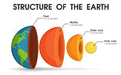 The structure of the world That is divided into layers To study the core of the world