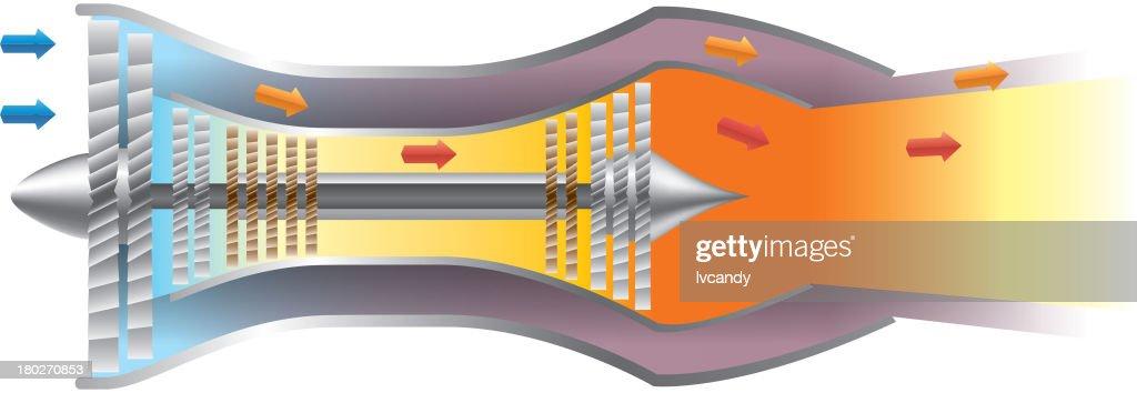 The workings of turbofan jet engine