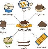 Tiramisu ingredients objects