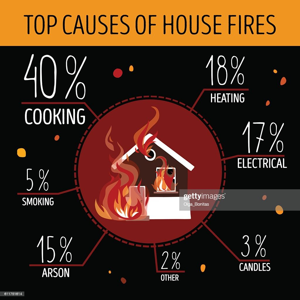 Top causes of house fires. Infographics.