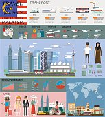 Travel infographic. Malaysia infographic tourist sights of  Malaysia, welcome to kuala lumpur.  Malaysia infographic. Travel to Malaysia presentation template,discover asia