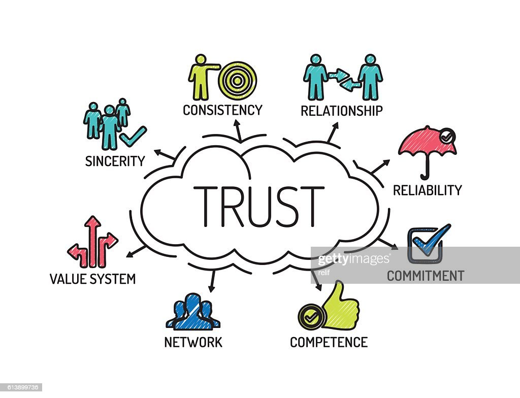 Trust. Chart with keywords and icons. Sketch
