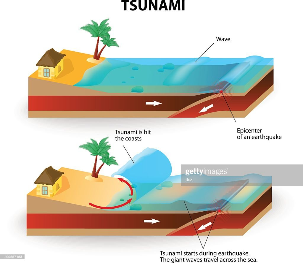 Tsunami and Earthquake. Vector illustration
