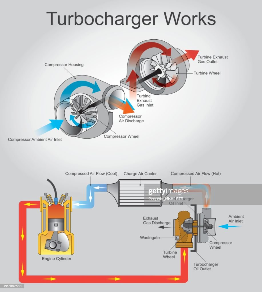 turbocharge works