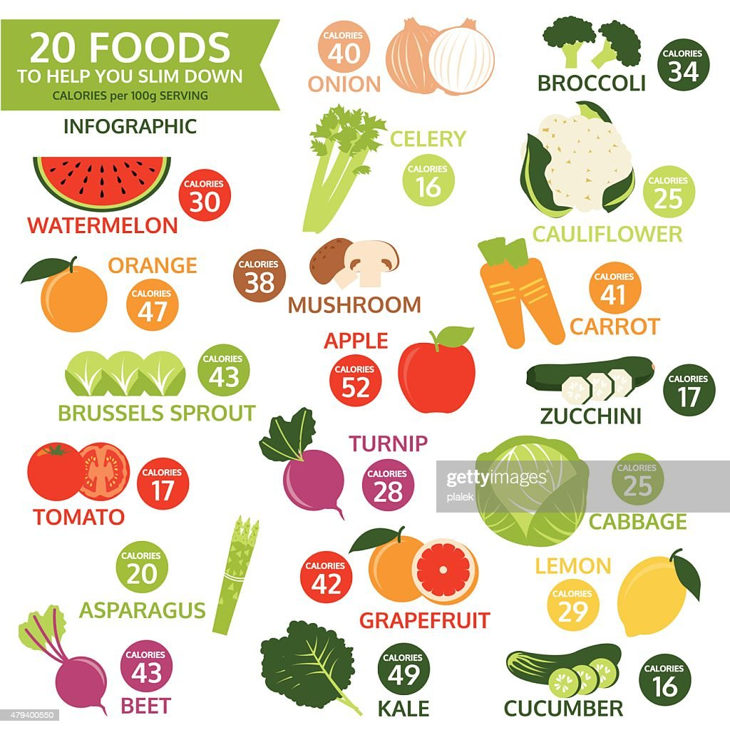 twenty foods to help you slim down, vector