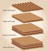 Types of Cardboard wall
