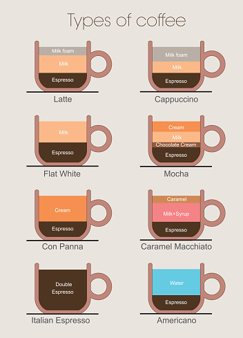 Types of coffee - gettyimageskorea