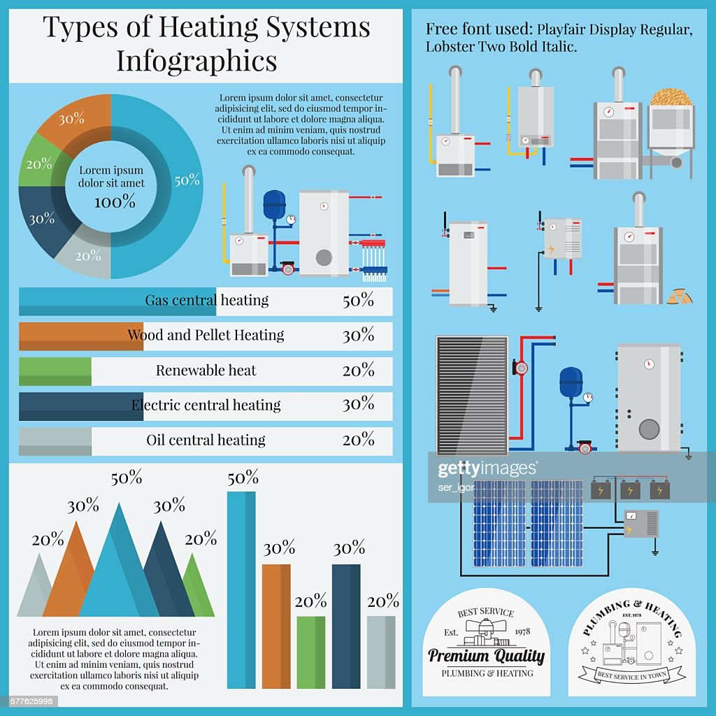 Types of heating systems infographics.