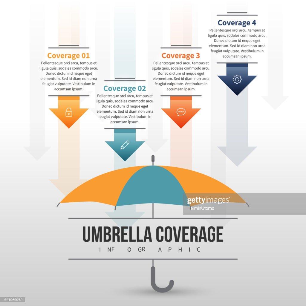 Umbrella Coverage Infographic