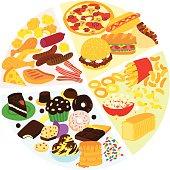 Unhealthy Diet Pie Chart