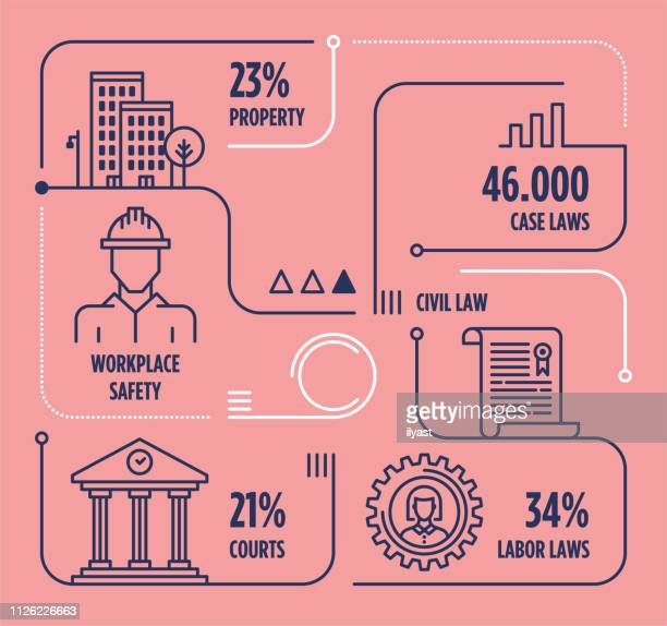 union rights & obligations line infographic with icons - occupational safety and health stock illustrations, clip art, cartoons, & icons