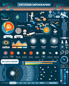Universe illustrated infographic, vector elements design collection. All solar system and cosmic objects. Big bang stages. Human male and female visualizations.