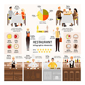 Vector flat set of restaurant infographic elements