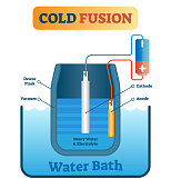 Vector illustration about cold fusion energy production. Scheme with dewar flask, vacuum, cathode, anode, heavy water and electrolyte. Scientific and chemical diagram.