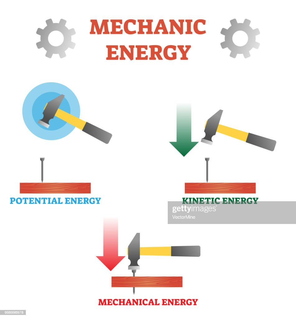 Vector illustration about mechanic energy. Scheme with potential, kinetic and mechanical energy. Example with hummer, nail and plank. Physics basics by Newton.