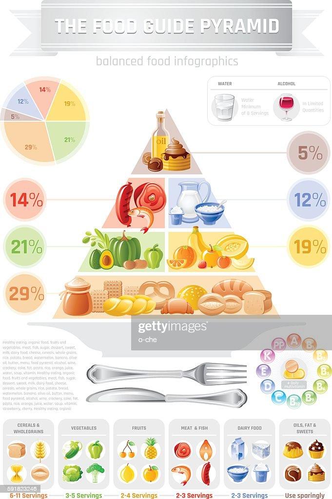 Vector illustration, food pyramid - bread, fruit, milk, meat, fish