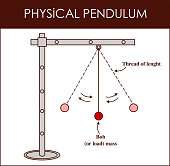 vector illustration of a Physical Pendulum