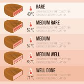 Vector info graphics steak and temperature