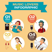Vector Infographic set flat design what music listen to different people