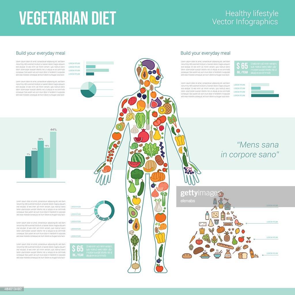 Vegetarian eating infographics