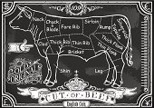 Vintage Blackboard English Cut of Beef
