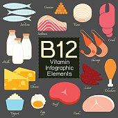 Vitamin B12 infographic element.
