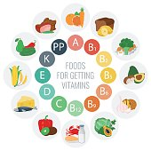 Vitamin food sources with chart and other infographic elements.