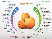 Vitamins and minerals of apricot fruit