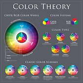 CMYK vs RGB Color Wheel Theory