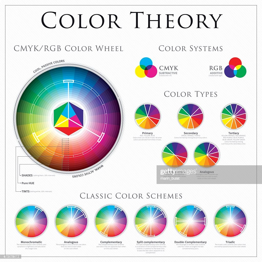 CMYK vs RGB Color Wheel Theory