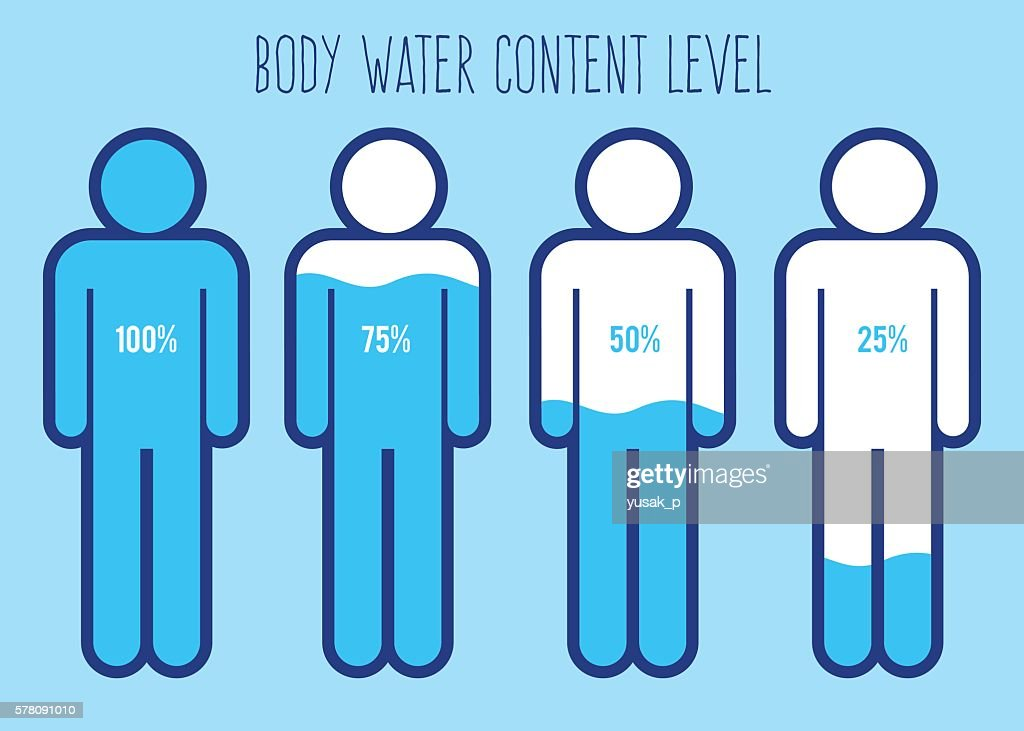 Water Content Level in Human Body Chart