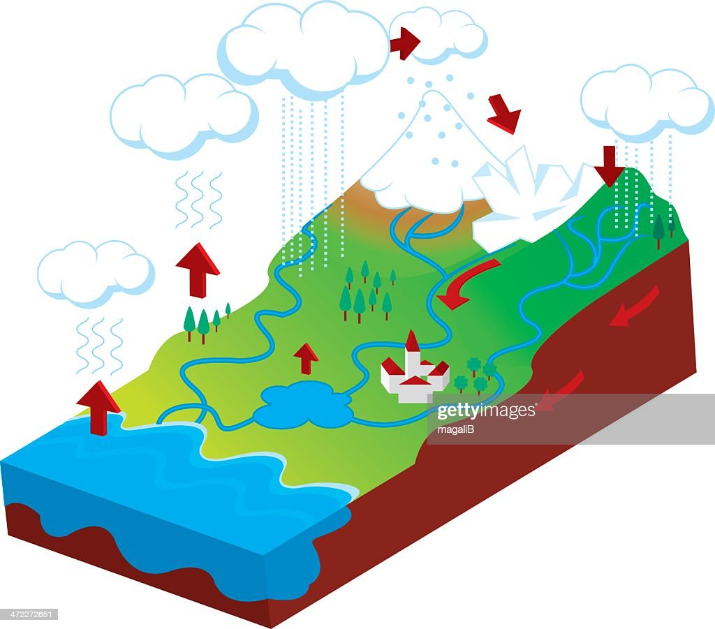 Water Cycle Stock Illustrations And Cartoons Getty Images To Make Flow Chart Drawing Illustration Diagram