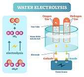 Water Electrolysis Process, Scientific Chemistry Diagram, Vector Illustration Educational Poster