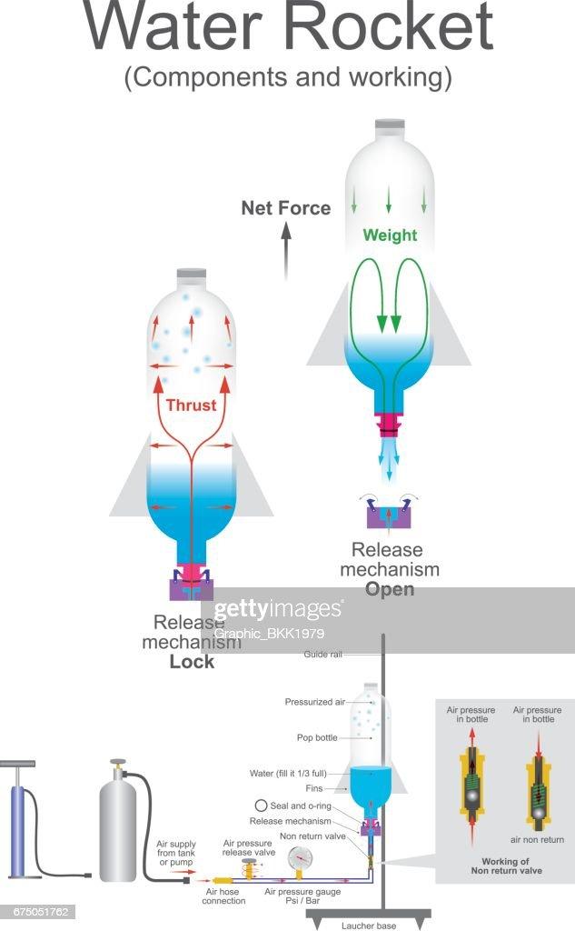 Water rocket. Vector graphic.