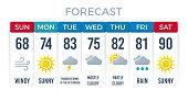 Weather Forecast Layout Design