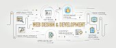 Web Design and Development banner and icons