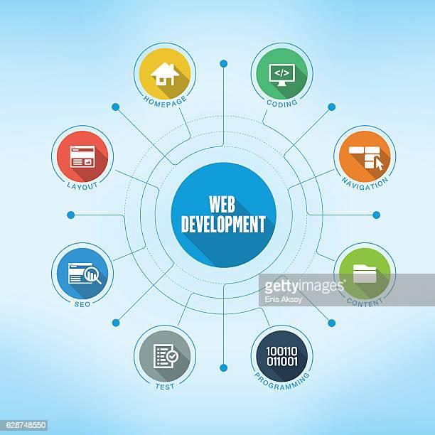 Web Development keywords with icons