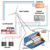 Wind turbine system for home