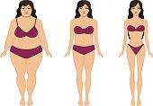 Woman slimming, fat slim girl, female weight loss
