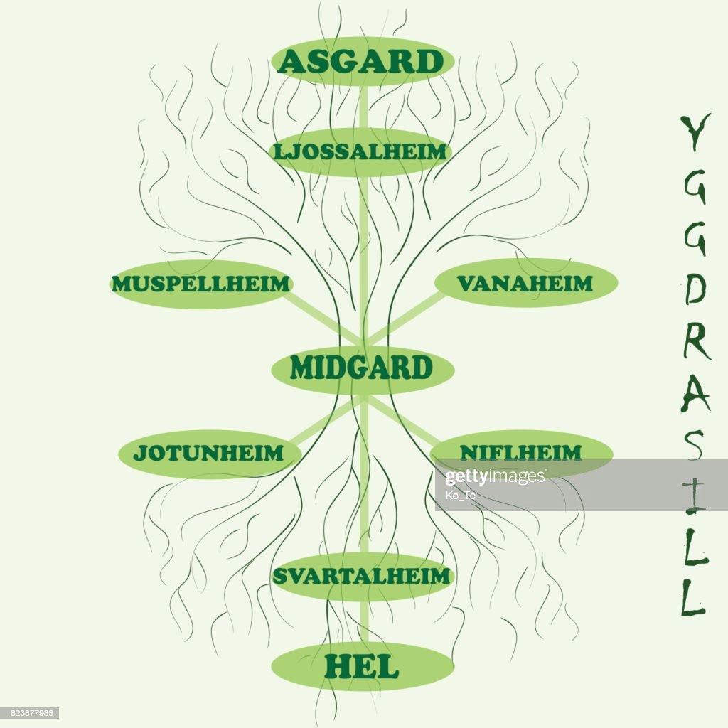 Yggdrasil – World tree from Scandinavian mythology