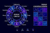 Zodiac circle .Zodiac constellations.
