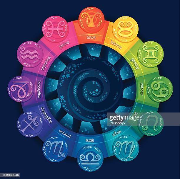 Roue du zodiaque Horoscope