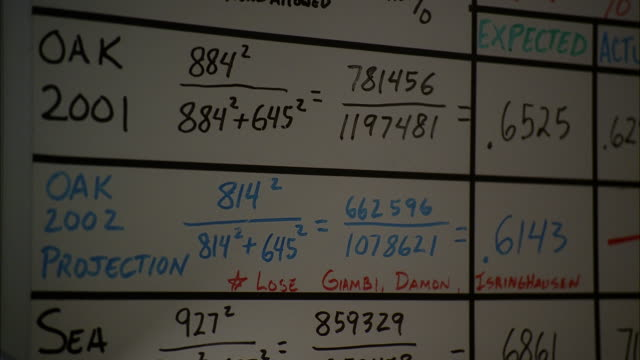 CLOSE ANGLE OF WHITE BOARD WITH BASEBALL STATISTICS.