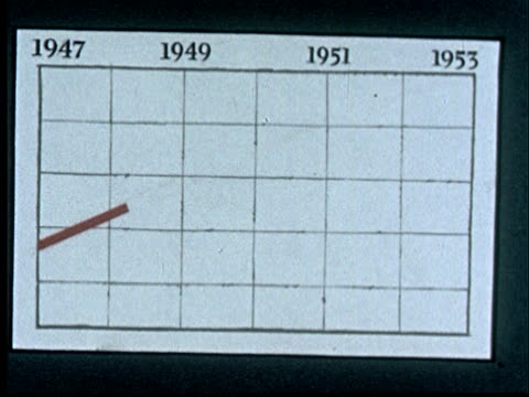 1950s animation ms red line moving up across graph from 1947 to 1953  with various commodities flowing up along line - prelinger archive stock-videos und b-roll-filmmaterial