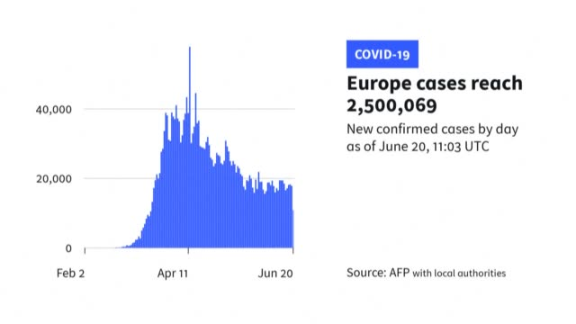 stockvideo's en b-roll-footage met an animated graph shows that europe has recorded more than 2.5 million coronavirus deaths since the outbreak of the pandemic, with more than half the... - graph