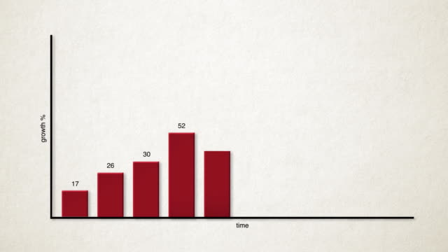 stockvideo's en b-roll-footage met animated bar graph / chart graphic showing increase in revenue / stock - graph